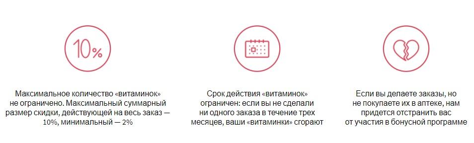 Условия использования витаминок Аптека.ру