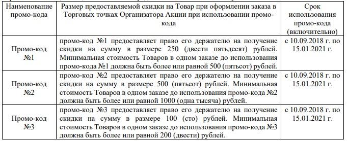 условия акции получения купонов на скидку в Аптека.ру за бонусы спасибо от Сбербанка